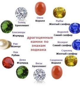 Камни по знакам Зодиака и дате рождения