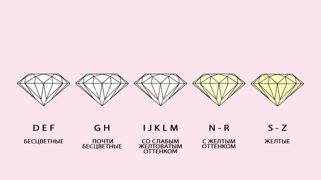 Таблица цветов бриллиантов