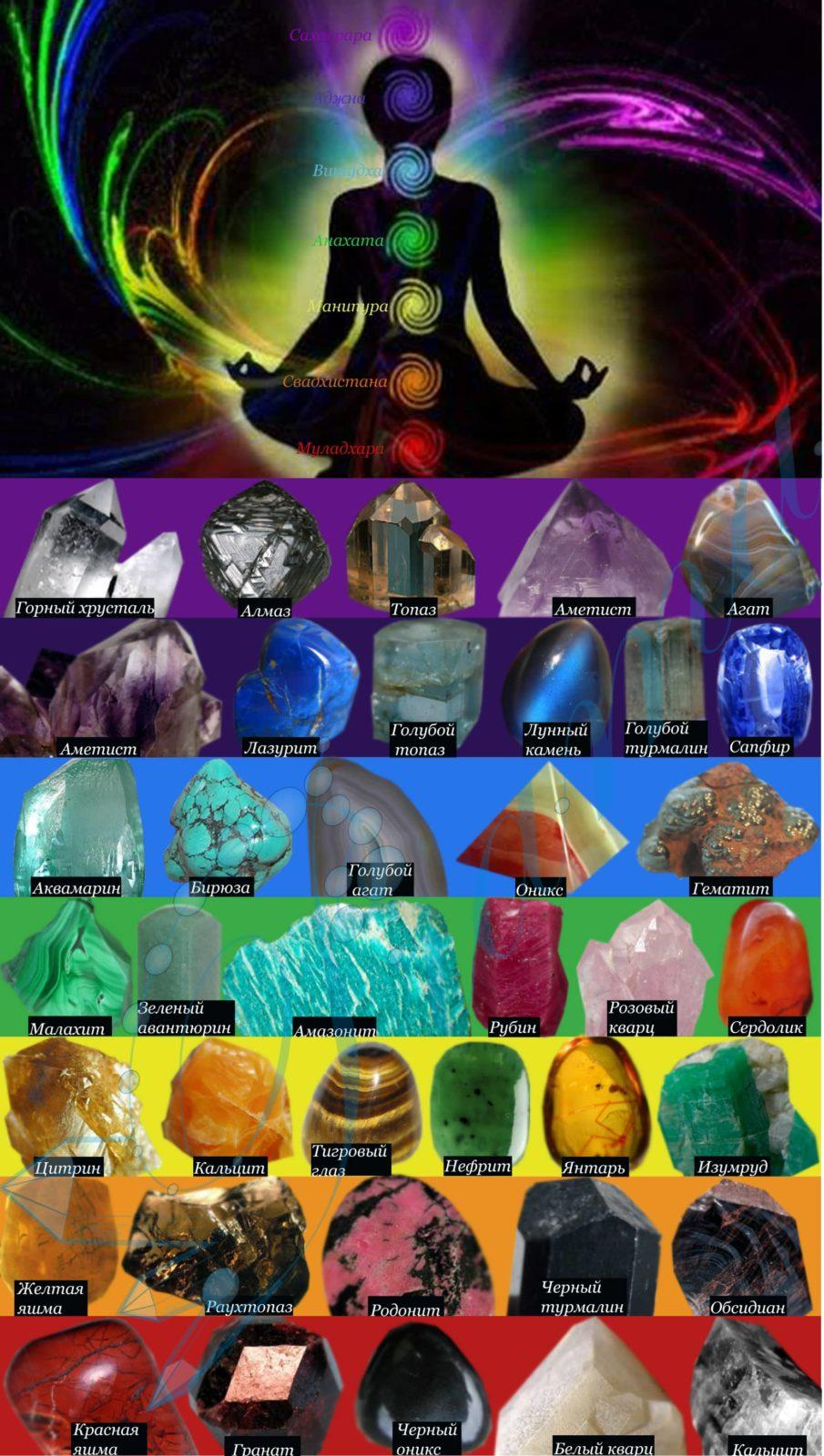Камни и чакры
