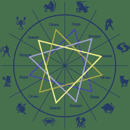 Таблица стихий по знакам зодиака
