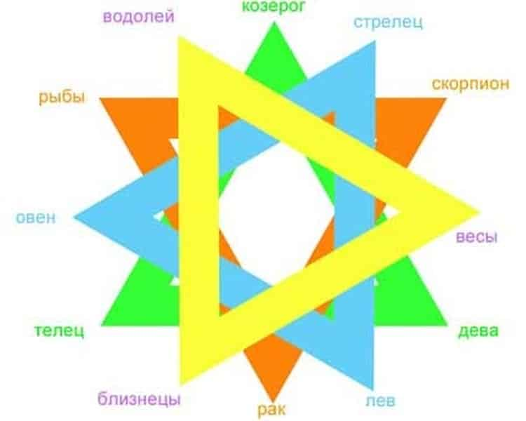 Как сочетаются знаки зодиака